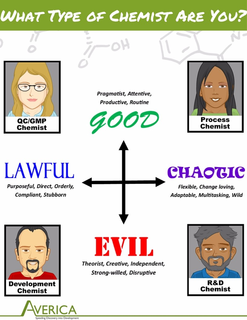 Chemist Personality Types Averica
